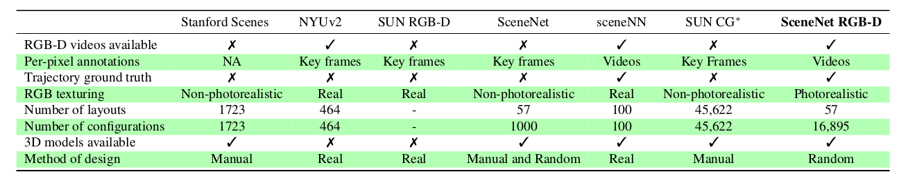 SceneNet RGB-D: Photorealistic Rendering of 5M Images with Perfect